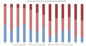 Proportional V.I. Rum Spending
