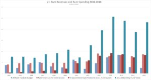 V.I. Rum Revenues and Rum Spending 2004-2016) (2014-2016 subsidy levels are estimated, based on contracted subsidy percentages and relative rum revenue levels)