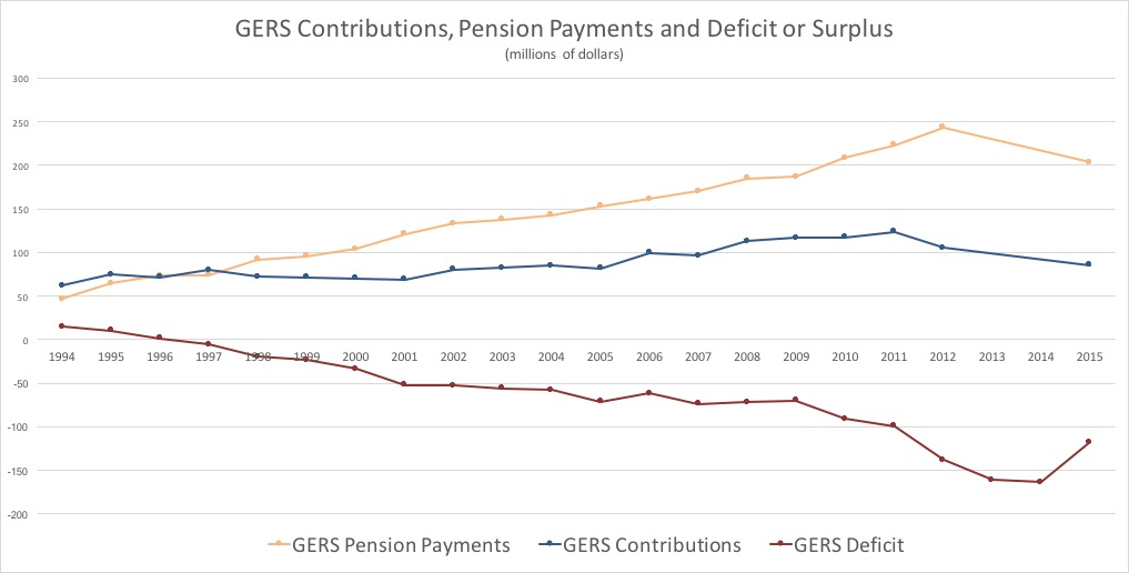 Revised GERS Contributions and Pension Payments