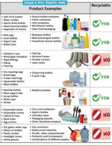 A list of plastics that are – and are not – suitable for recycling. Click on image for larger view.