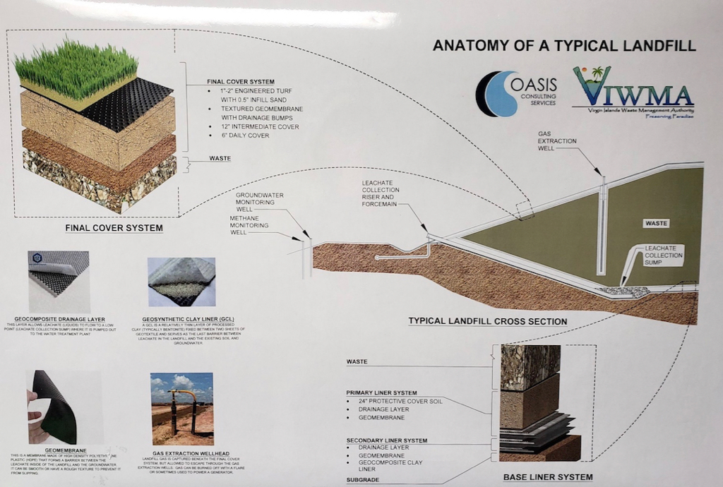 Landfill cross section and cover systems illustration. For larger view, click on image. (Provided by Waste Management Authority)